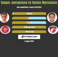 Kasper Joergensen vs Gustav Marcussen h2h player stats