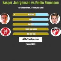 Kasper Joergensen vs Emilio Simonsen h2h player stats
