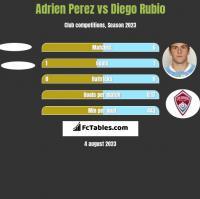 Adrien Perez vs Diego Rubio h2h player stats