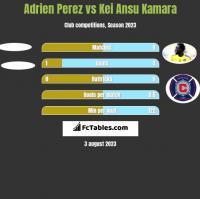 Adrien Perez vs Kei Ansu Kamara h2h player stats