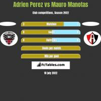 Adrien Perez vs Mauro Manotas h2h player stats