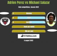 Adrien Perez vs Michael Salazar h2h player stats