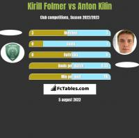 Kirill Folmer vs Anton Kilin h2h player stats