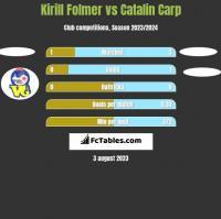 Kirill Folmer vs Catalin Carp h2h player stats