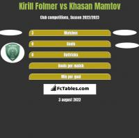 Kirill Folmer vs Khasan Mamtov h2h player stats