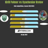 Kirill Folmer vs Vyacheslav Krotov h2h player stats