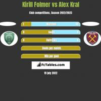 Kirill Folmer vs Alex Kral h2h player stats
