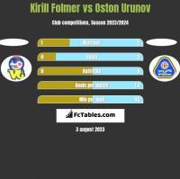 Kirill Folmer vs Oston Urunov h2h player stats