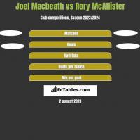 Joel Macbeath vs Rory McAllister h2h player stats