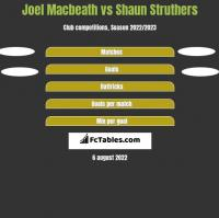 Joel Macbeath vs Shaun Struthers h2h player stats