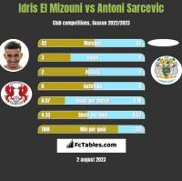 Idris El Mizouni vs Antoni Sarcevic h2h player stats