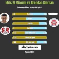 Idris El Mizouni vs Brendan Kiernan h2h player stats