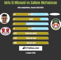 Idris El Mizouni vs Callum McFadzean h2h player stats
