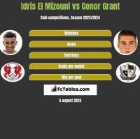 Idris El Mizouni vs Conor Grant h2h player stats