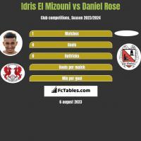 Idris El Mizouni vs Daniel Rose h2h player stats