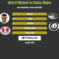 Idris El Mizouni vs Danny Mayor h2h player stats