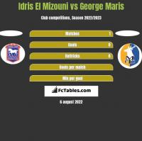 Idris El Mizouni vs George Maris h2h player stats
