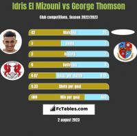 Idris El Mizouni vs George Thomson h2h player stats