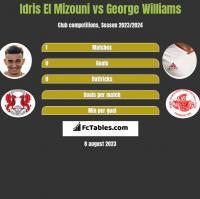 Idris El Mizouni vs George Williams h2h player stats