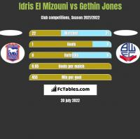 Idris El Mizouni vs Gethin Jones h2h player stats