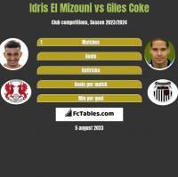 Idris El Mizouni vs Giles Coke h2h player stats