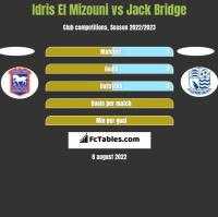 Idris El Mizouni vs Jack Bridge h2h player stats