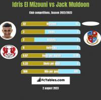 Idris El Mizouni vs Jack Muldoon h2h player stats