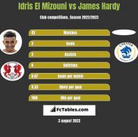 Idris El Mizouni vs James Hardy h2h player stats
