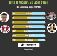 Idris El Mizouni vs Liam O'Neil h2h player stats