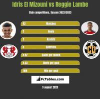 Idris El Mizouni vs Reggie Lambe h2h player stats
