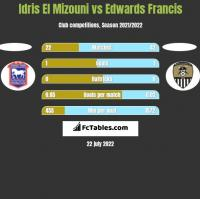 Idris El Mizouni vs Edwards Francis h2h player stats