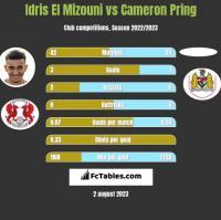 Idris El Mizouni vs Cameron Pring h2h player stats