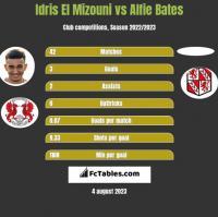 Idris El Mizouni vs Alfie Bates h2h player stats