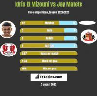 Idris El Mizouni vs Jay Matete h2h player stats