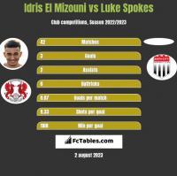 Idris El Mizouni vs Luke Spokes h2h player stats
