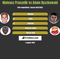 Mateusz Praszelik vs Adam Ryczkowski h2h player stats