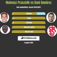 Mateusz Praszelik vs Dani Ramirez h2h player stats