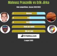 Mateusz Praszelik vs Erik Jirka h2h player stats