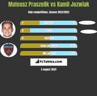 Mateusz Praszelik vs Kamil Jozwiak h2h player stats