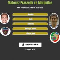 Mateusz Praszelik vs Marquitos h2h player stats