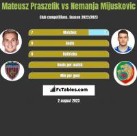 Mateusz Praszelik vs Nemanja Mijuskovic h2h player stats
