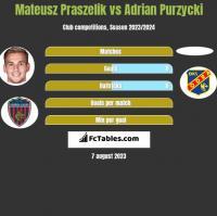 Mateusz Praszelik vs Adrian Purzycki h2h player stats