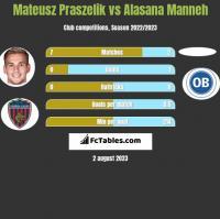 Mateusz Praszelik vs Alasana Manneh h2h player stats