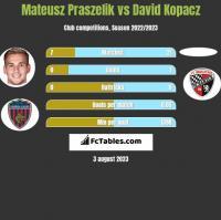 Mateusz Praszelik vs David Kopacz h2h player stats