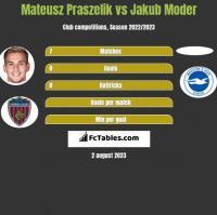 Mateusz Praszelik vs Jakub Moder h2h player stats