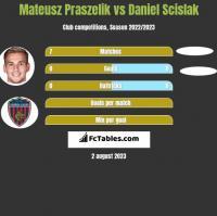 Mateusz Praszelik vs Daniel Scislak h2h player stats