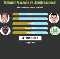 Mateusz Praszelik vs Jakub Kaminski h2h player stats