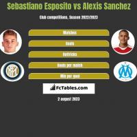 Sebastiano Esposito vs Alexis Sanchez h2h player stats