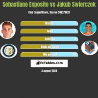 Sebastiano Esposito vs Jakub Swierczok h2h player stats