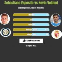 Sebastiano Esposito vs Kevin Volland h2h player stats